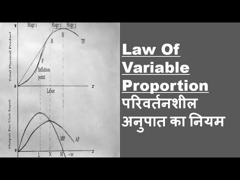 Law Of Variable Proportion / परिवर्तनशील अनुपात का नियम।
