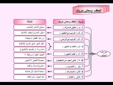 معاني حروف الجر في القرآن الكريم pdf