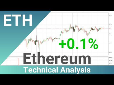 Ethereum Up 0.1% 📈. Bigger Move Next For ETHUSD?? | FAST&CLEAR | 17.May.2020