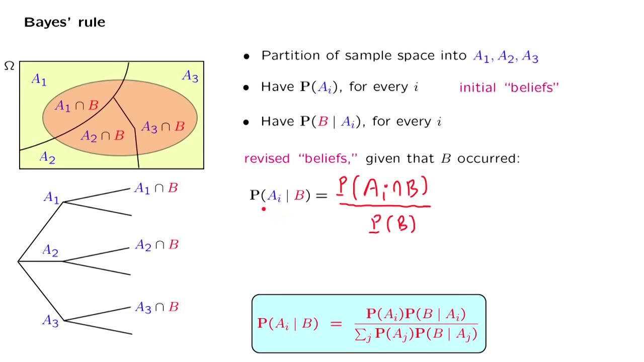 Bayes' Rule   Part I: The Fundamentals   Introduction to