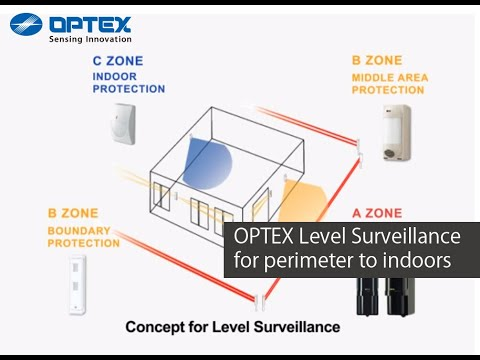 Optex Level Surveillance From Perimeter To Indoors