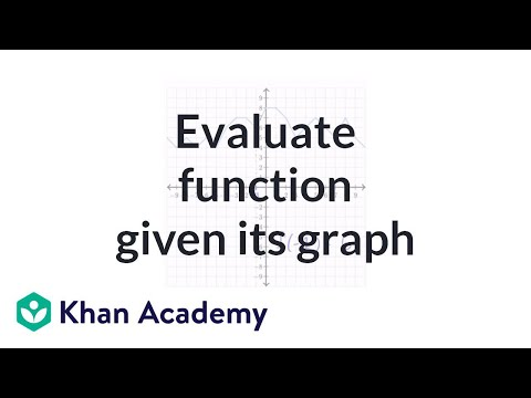 Evaluating functions given their graph | Functions and their graphs | Algebra II | Khan Academy