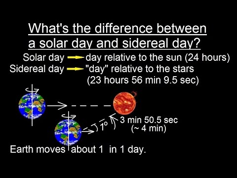 Astronomy - Ch. 2: Understanding the Night Sky (18 of 23) Solar Day vs Sideral Day