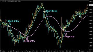 How to trade best exponential moving average forex trading strategies for beginners