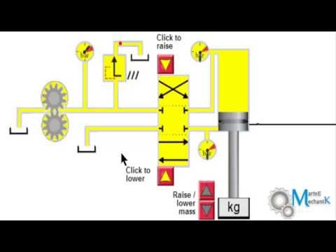 Simple Hydraulic System Working and simulation