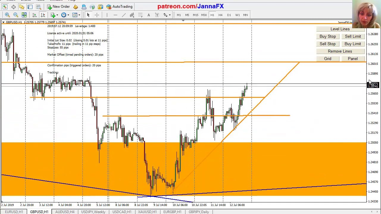belajar trading forex gold support & resistance