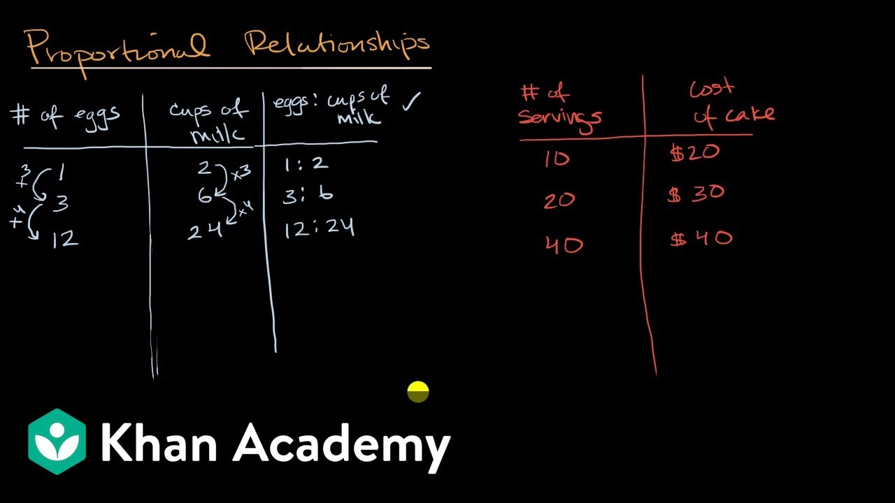 medium resolution of Introduction to proportional relationships (video)   Khan Academy
