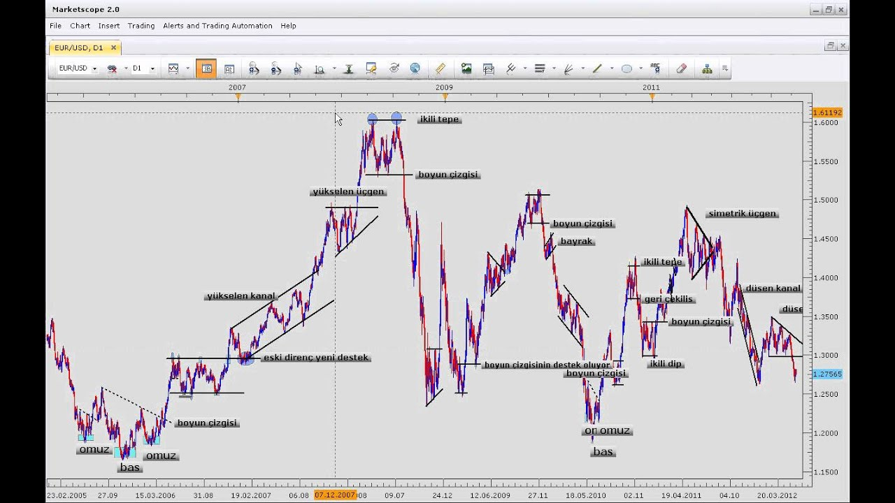 Forex formasyonlar video