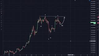 Bitcoin (BTC) Alternate Count