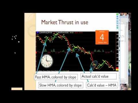 Market Thrust Indicator Applying Advance Decline Rich Ruscio S