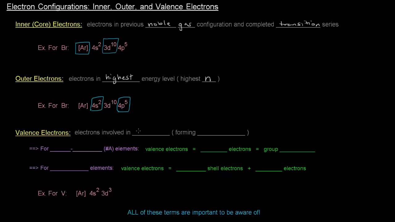 Electron Configurations Part 9 Of 12 Inner Outer And Valence