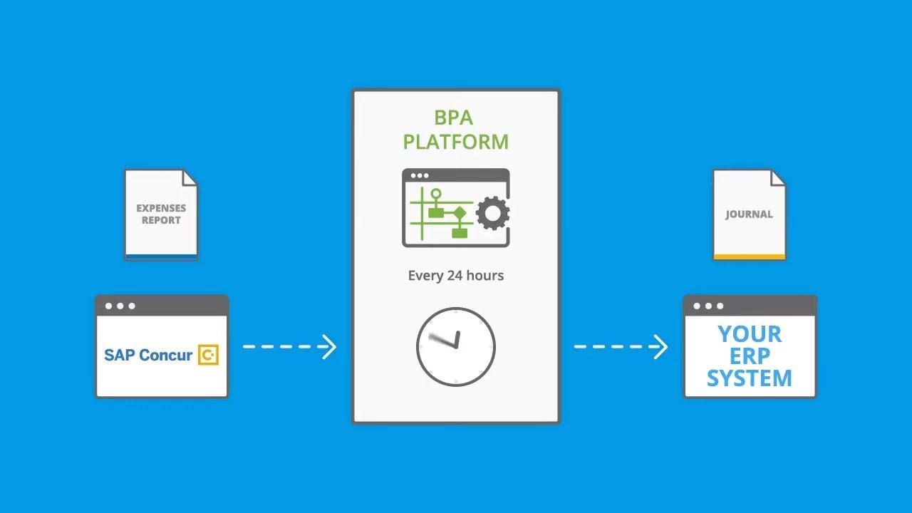 SAP Concur Expense Automation | SAP Concur Integration with ERP Systems