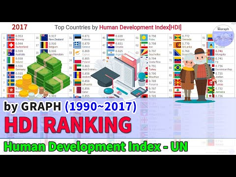 Top Countries Human Development Index[HDI] Ranking History (1990~2017)