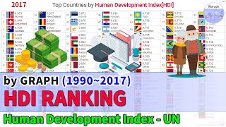Top Countries Human Development Index[HDI] Ranking History (1990~2017)