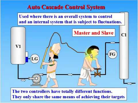 Instrumentation and Control Training - What Is Cascade Control? How Does Cascade Control Work?