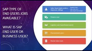 SAP End User or Business User Jobs
