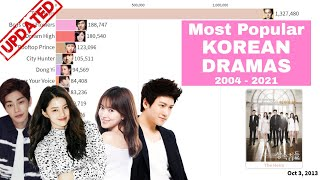 (UPDATED) Most Popular Kdrama 2021 / Korean Drama in History 2004 - 2021
