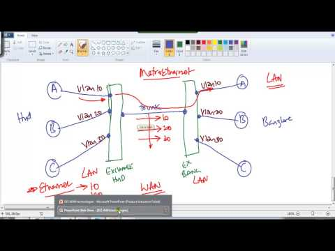 CCNA Routing & Switching Metro-Ethernet- WAN