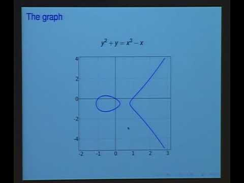 Solutions to Cubic