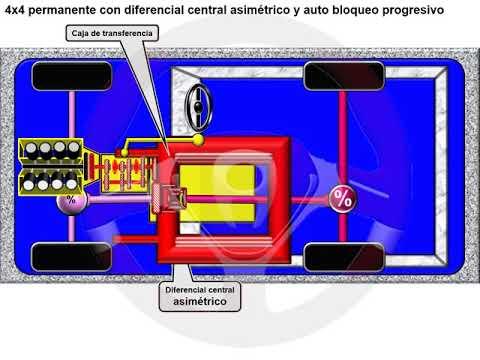 Tipos de tecnología 4x4 o de transmisión integral (12/18)