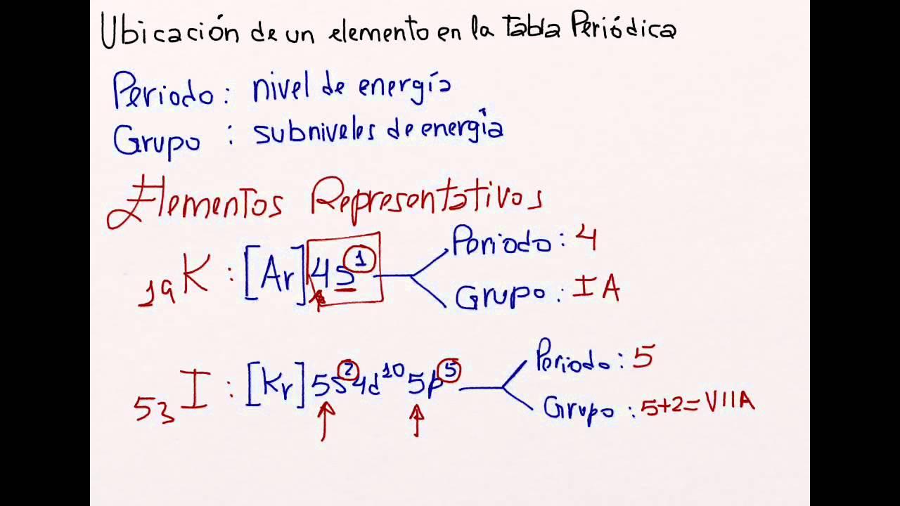 Sistema peridico y ubicacin de los elementos en la tabla peridica sistema peridico y ubicacin de los elementos en la tabla peridica youtube urtaz Images