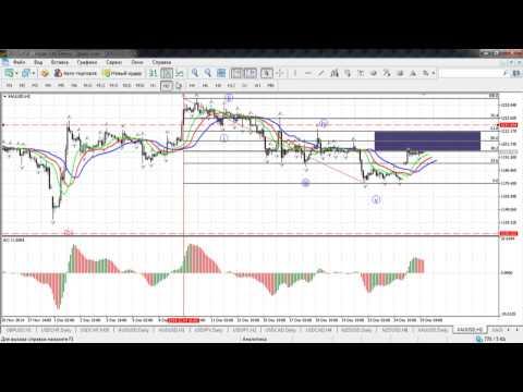 Краткосрочный волновой анализ валютных пар и золота от 29.12.2014
