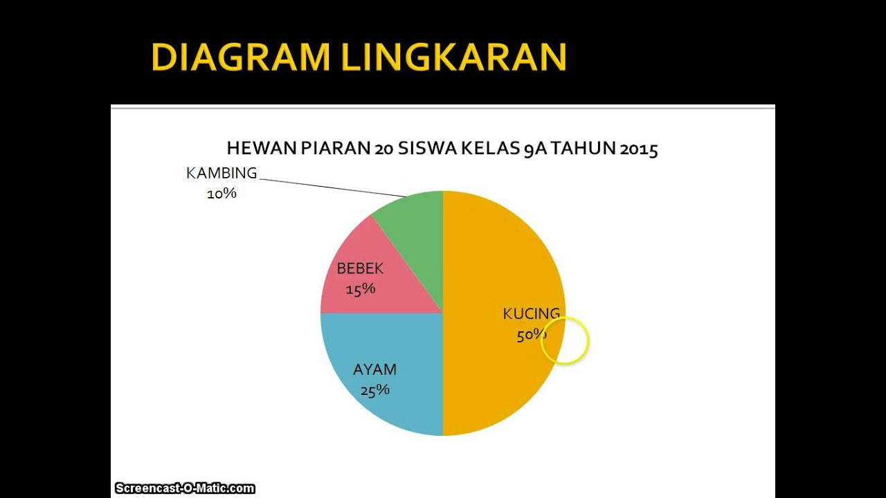 Menyajikan data dalam diagram ling batang garis youtube menyajikan data dalam diagram ling batang garis ccuart Choice Image