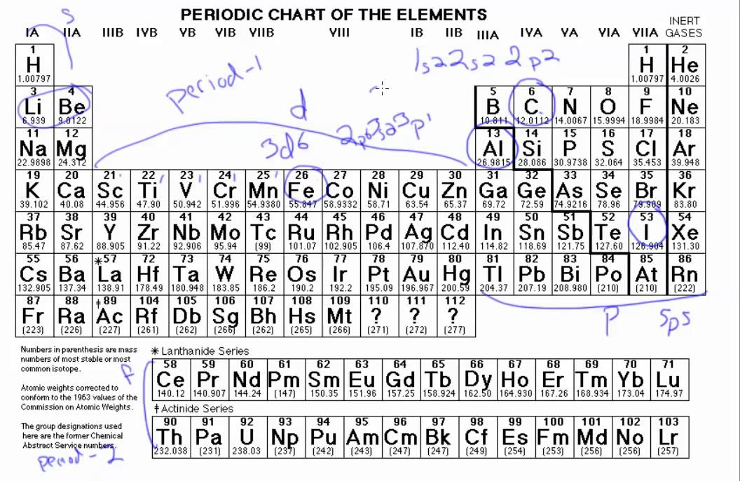 Electron Configurations from the Periodic Table - YouTube