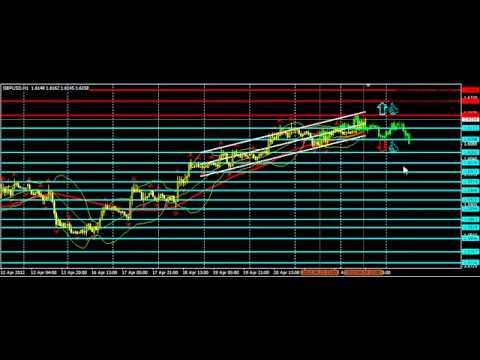 Торговые сигналы форекс