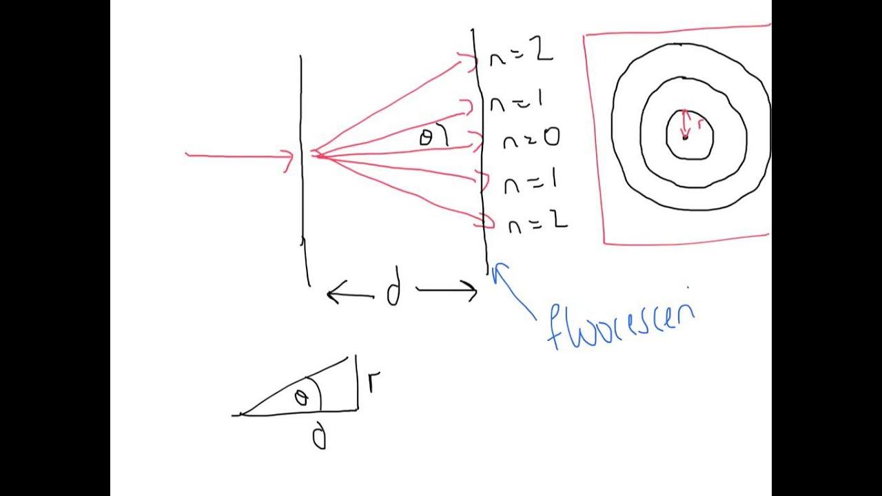 A Level Physics  Aqa Unit 5  Electron Diffraction