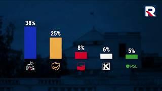 Dzisiaj Informacje TV Republika 17.08.2018