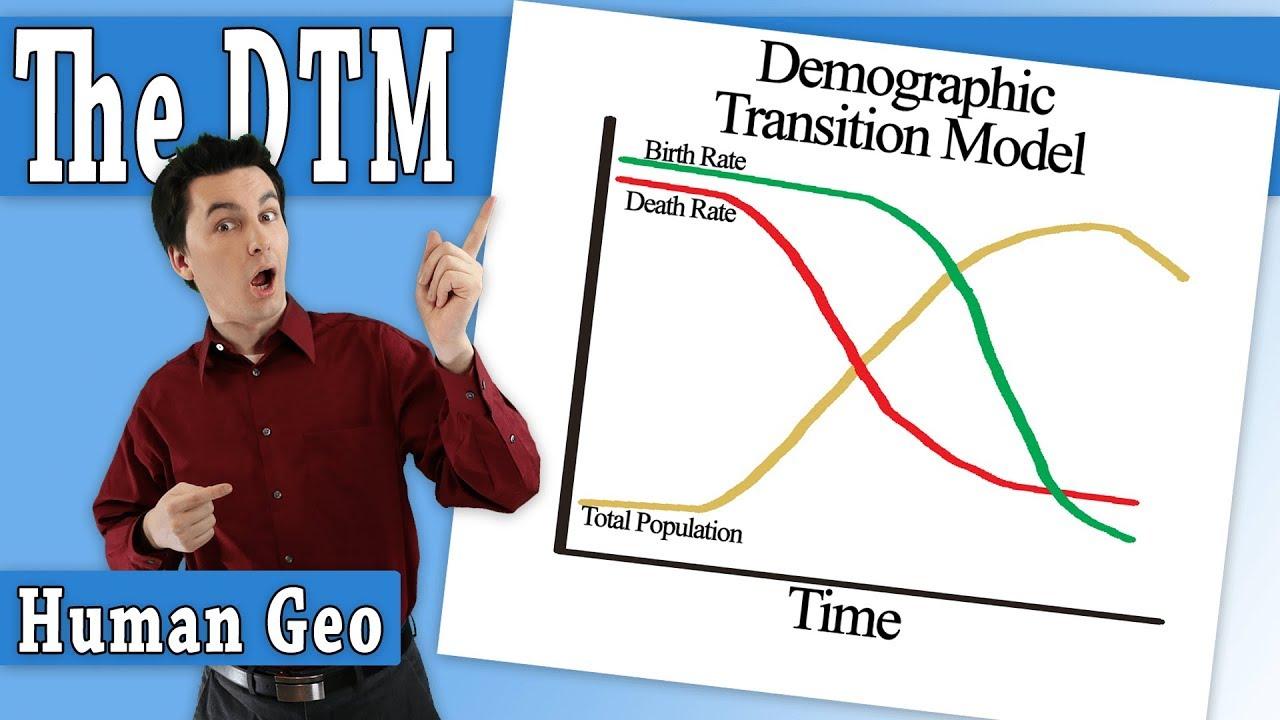Zelinsky S Migration Transition Model Ap Human Geography Youtube