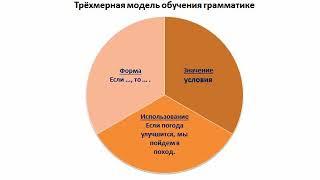 Русский язык и литература 8 - класс, 1 - четверть