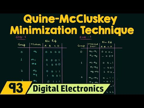 Quine-McCluskey Minimization Technique (Tabular Method)