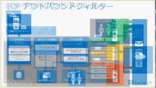【Exchange 基本操作】サービスの概要について ※Ignite Webcast