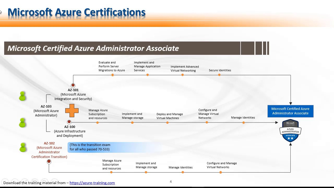 Microsoft Announces Changes in Azure Administrator Associate