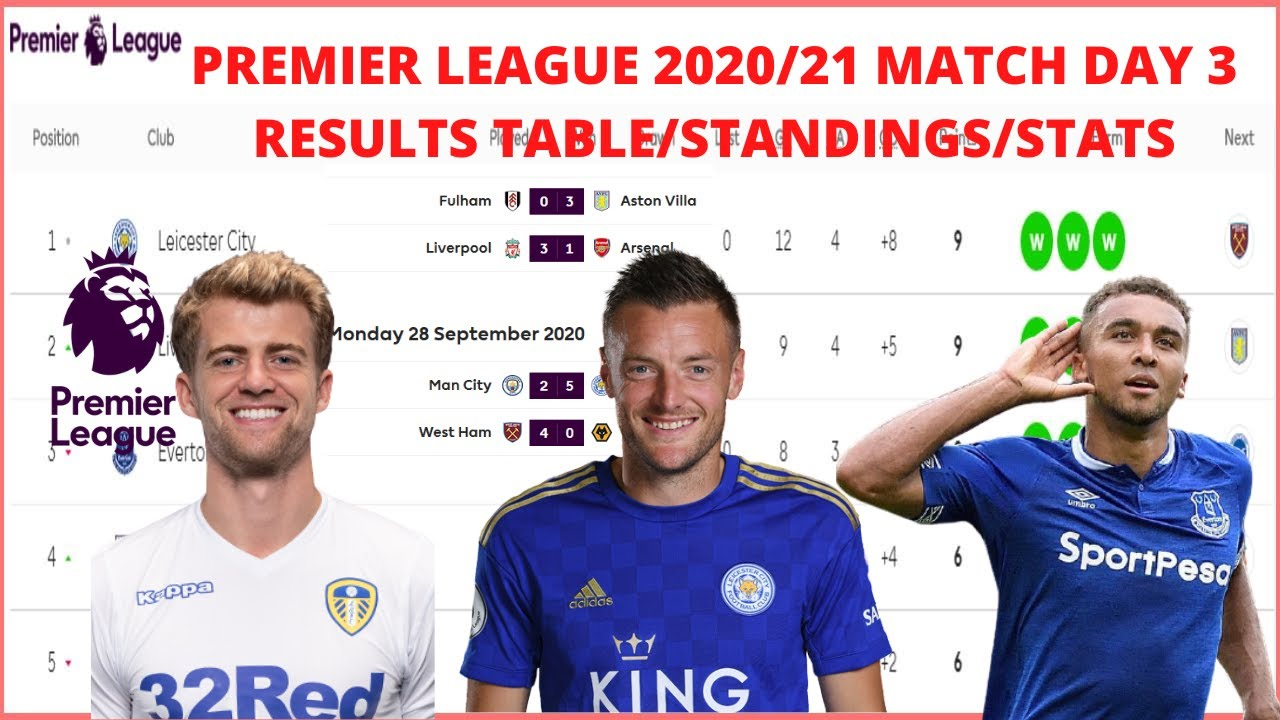 Epl Table Standings 2020 21 Today Latest Results Now Fixtures Topscorer Premier League Stats Week 3 Youtube