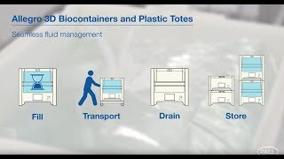 Allegro™ 3D Biocontainers and Plastic Totes