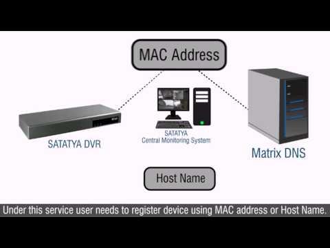 Matrix CCTV