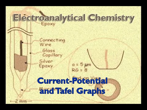 Current-Potential and Tafel Graphs