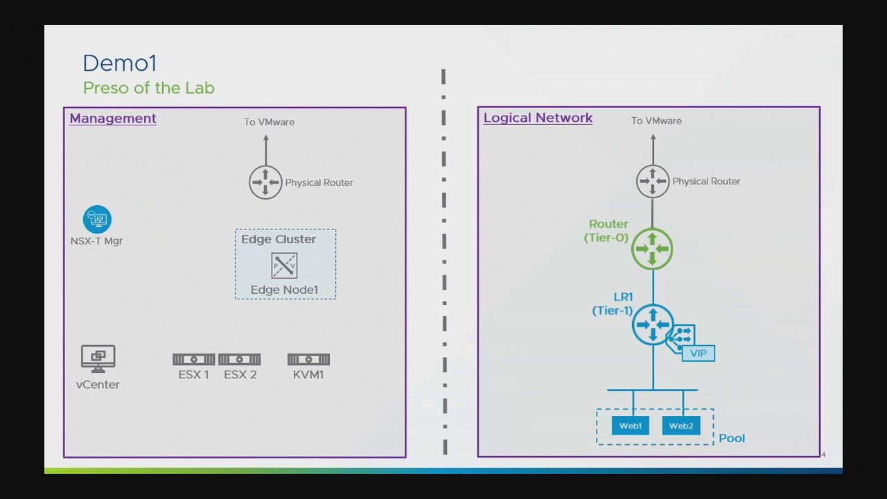 VMware NSX-T 2 4 Demo: Simplified Network Operations & Management