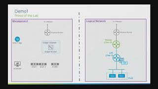 Vmware Nsx-t 2.4 Demo: Simplified Network Operations & Management