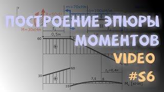 Построение эпюры изгибающих моментов M для консольной балки(Пример построения эпюры изгибающих моментов Mx для консольной балки. Связанные видео: Определение опорных..., 2014-04-28T14:13:49.000Z)