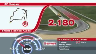 2011年 F1ハンガリーGP ブレーキパワー解析