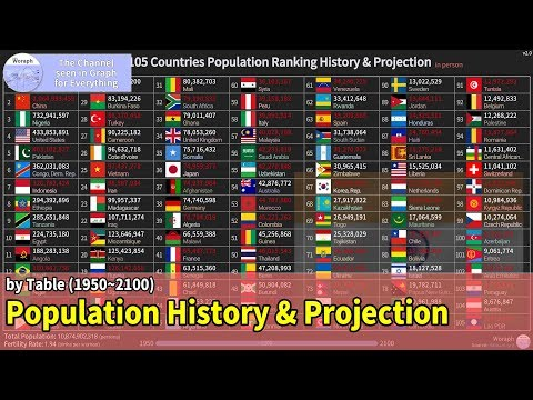 TOP 105 Countries Population Ranking History & Projection (1950~2100) [based 2019] V2.0