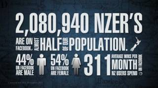 Social Media Statistics in New Zealand