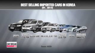 80% of imported cars in Korea from Europe in H1