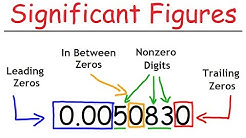 Significant Figures - A Fast Review!