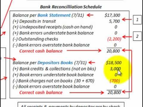 Bank Reconciliation Statement (Reconcile Both Bank And Book