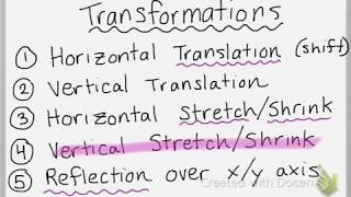 Introduction to Transformations of Functions